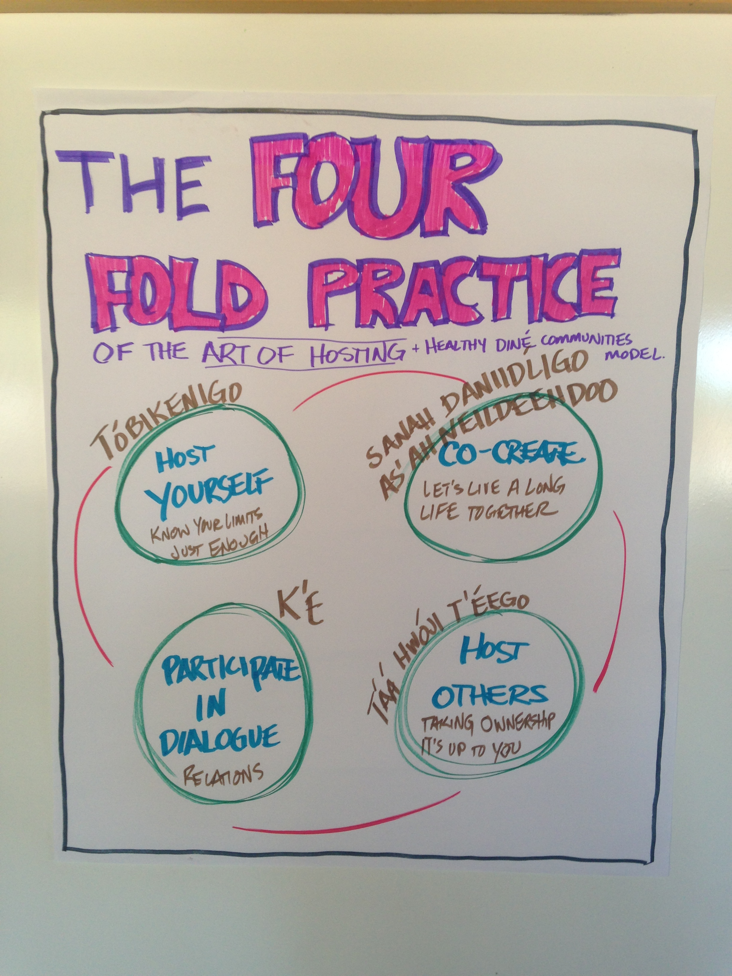 The four fold practice meeting the Diné healthy communities framework